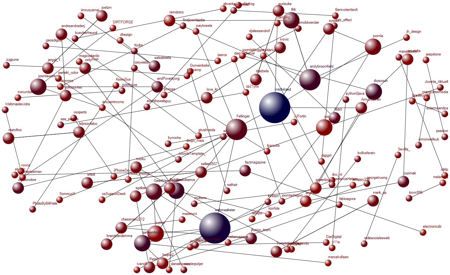 Nodexl social network visualization example 5