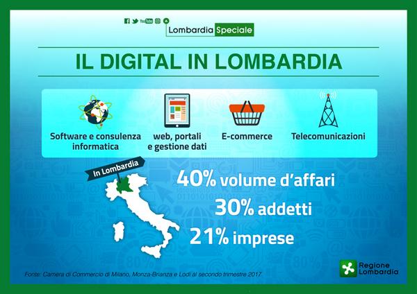 Lombardia Speciale - Lombardia Digitale